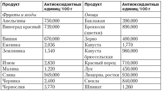 Количество антиоксидантов в 100 гр.