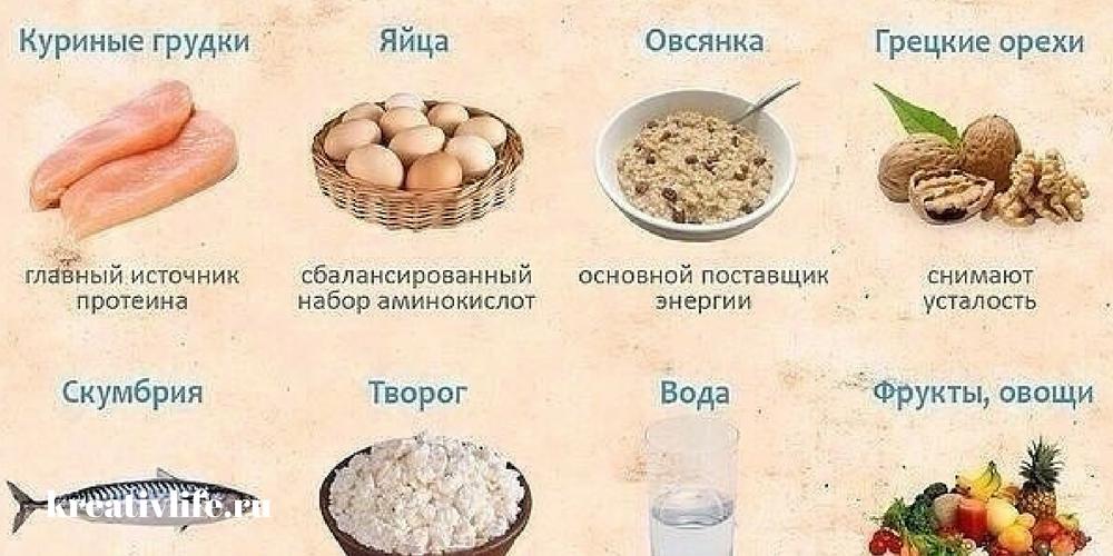 Лучшие продукты чтобы набрать вес быстро