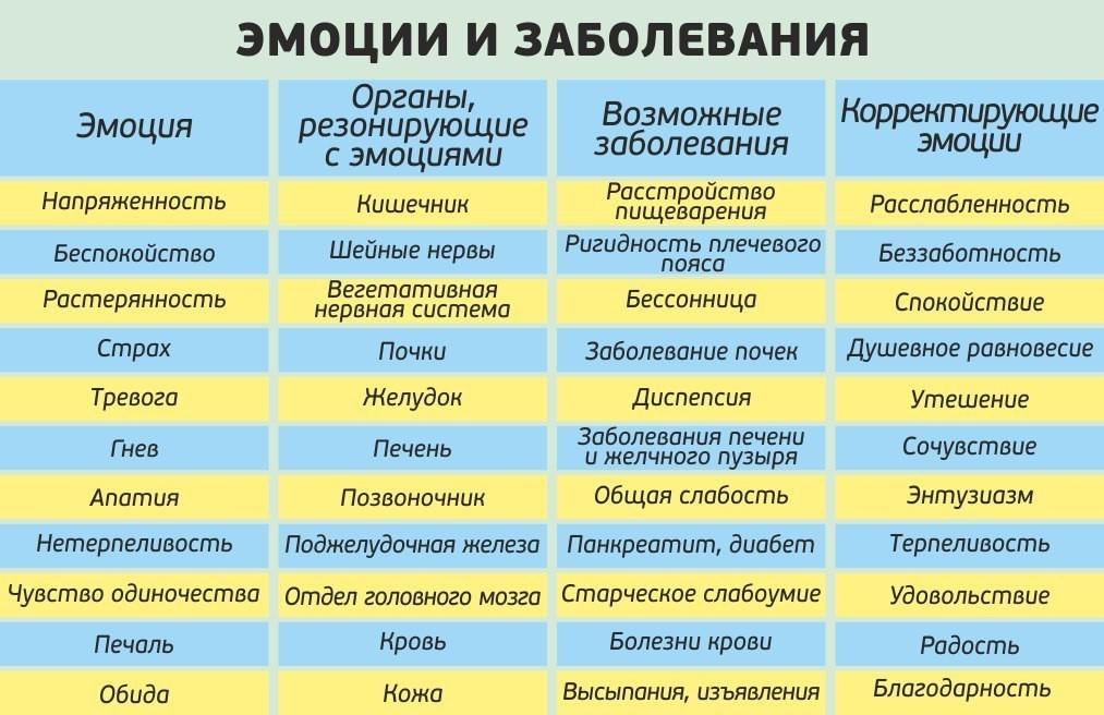 Эмоции и заболевания