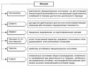 эмоции и чувства в психологии классификация