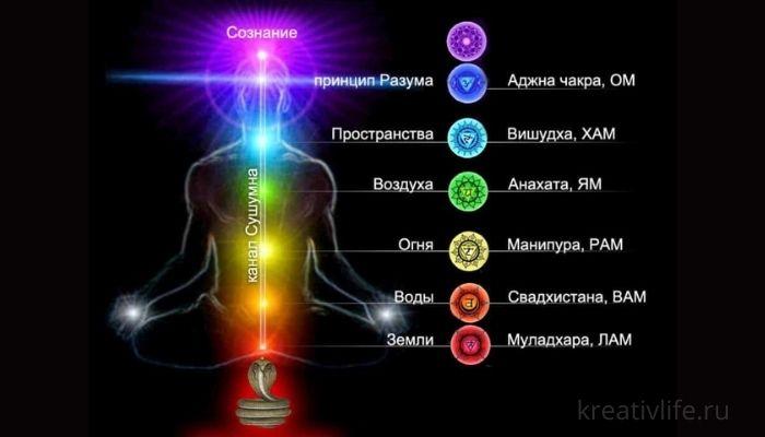 Цвет и значение чакр. За что отвечают?