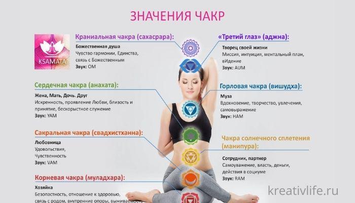 Значение чакр в женском и мужском теле